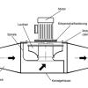 VRK kunststof kanaalventilator afbeelding
