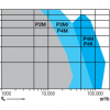 P2M grafiek volumestroom