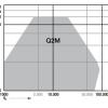 Q2M grafiek volumestroom
